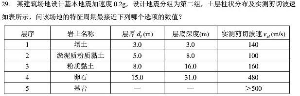 2016年广东注册土木工程师考试模拟卷_重庆南岸本科大学,重庆艺术本科线插图(8)