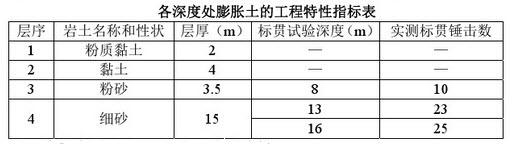 2016年广东注册土木工程师考试模拟卷_重庆南岸本科大学,重庆艺术本科线插图(31)